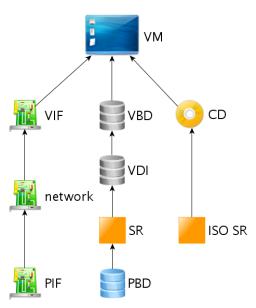 Дерево устройств VM